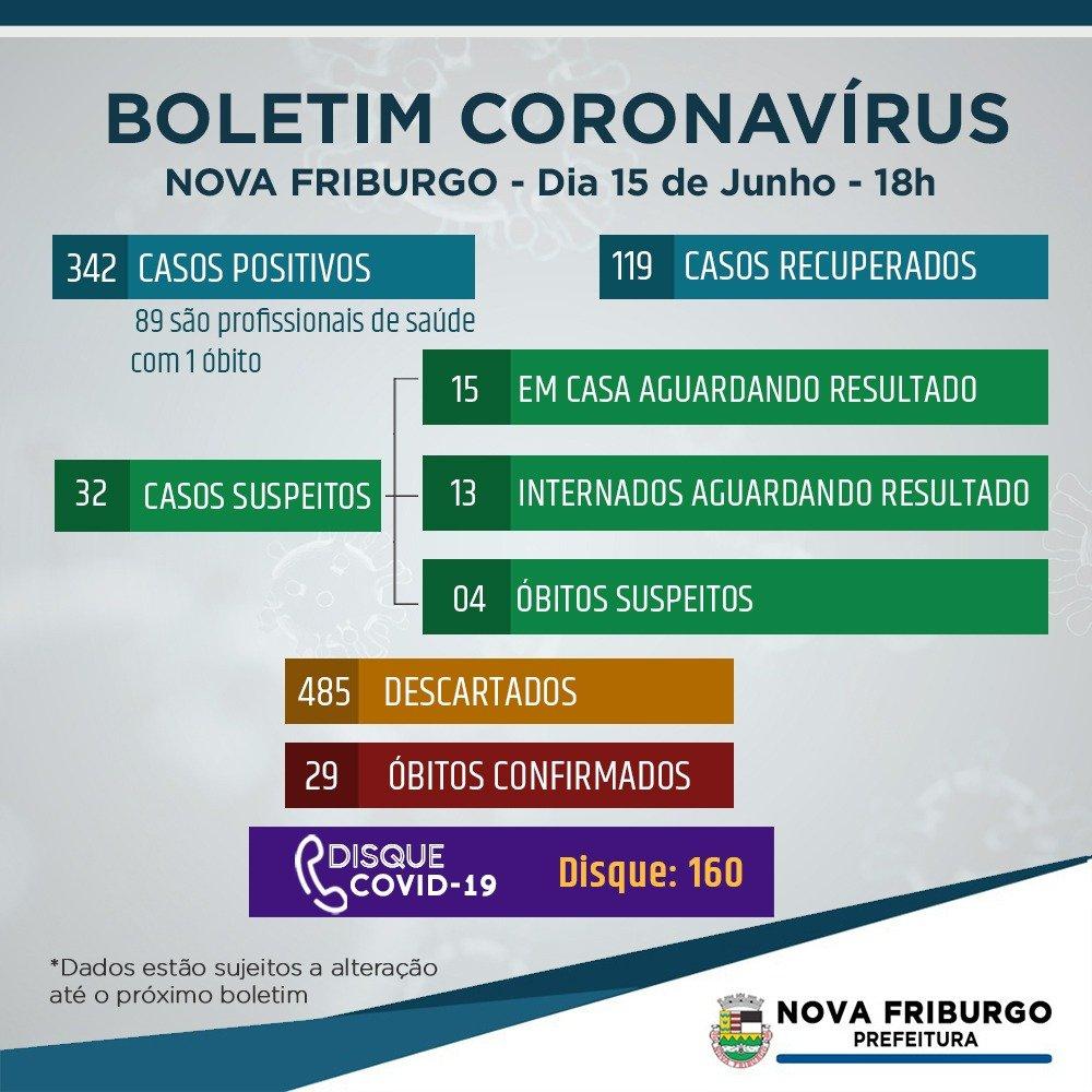 Coronavírus: Nova Friburgo tem 29 óbitos e 342 casos confirmados