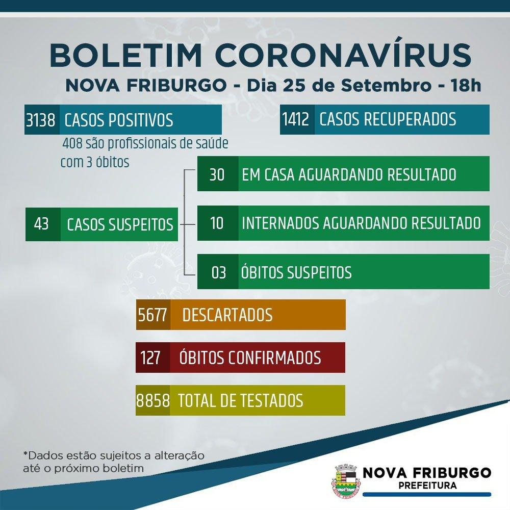 Coronavírus – Nova Friburgo tem 3.138 casos dos quais 1.412 recuperados e 127 óbitos