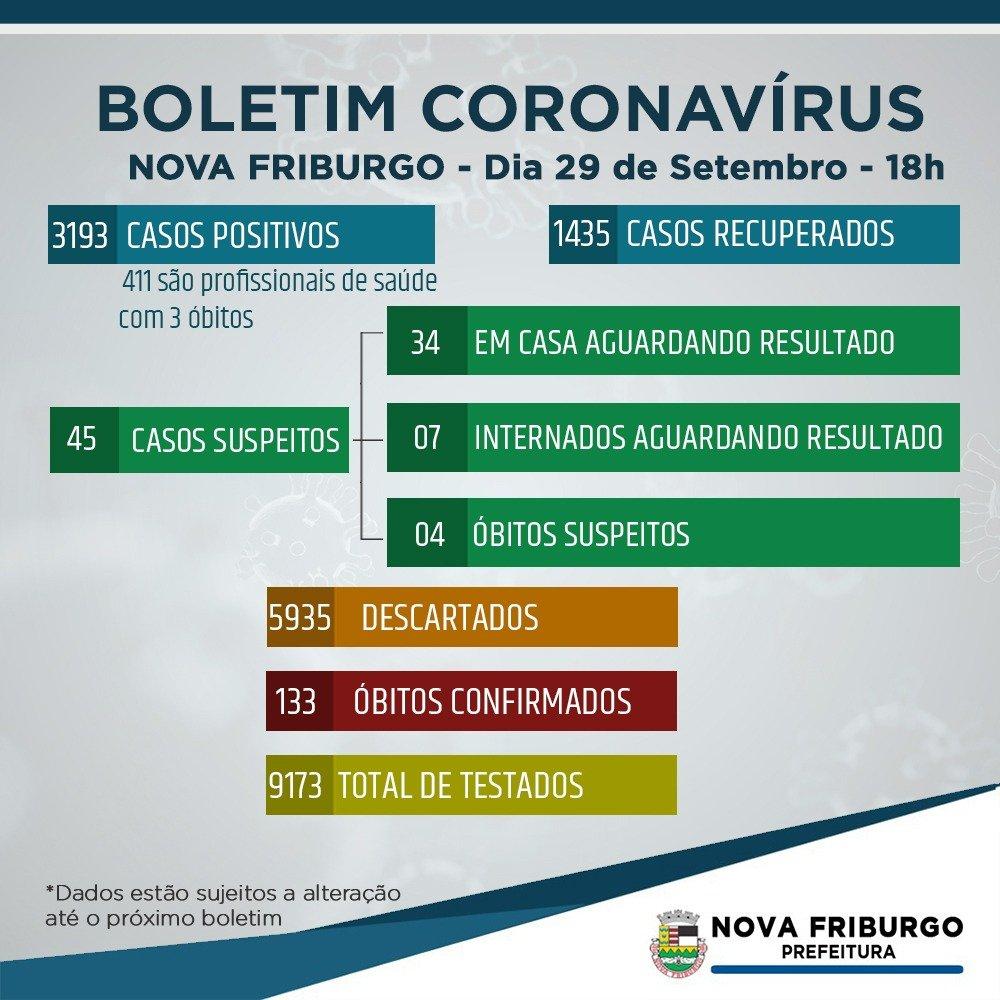 Coronavírus – Nova Friburgo tem 3.193 casos dos quais 1.435 recuperados e 133 óbitos