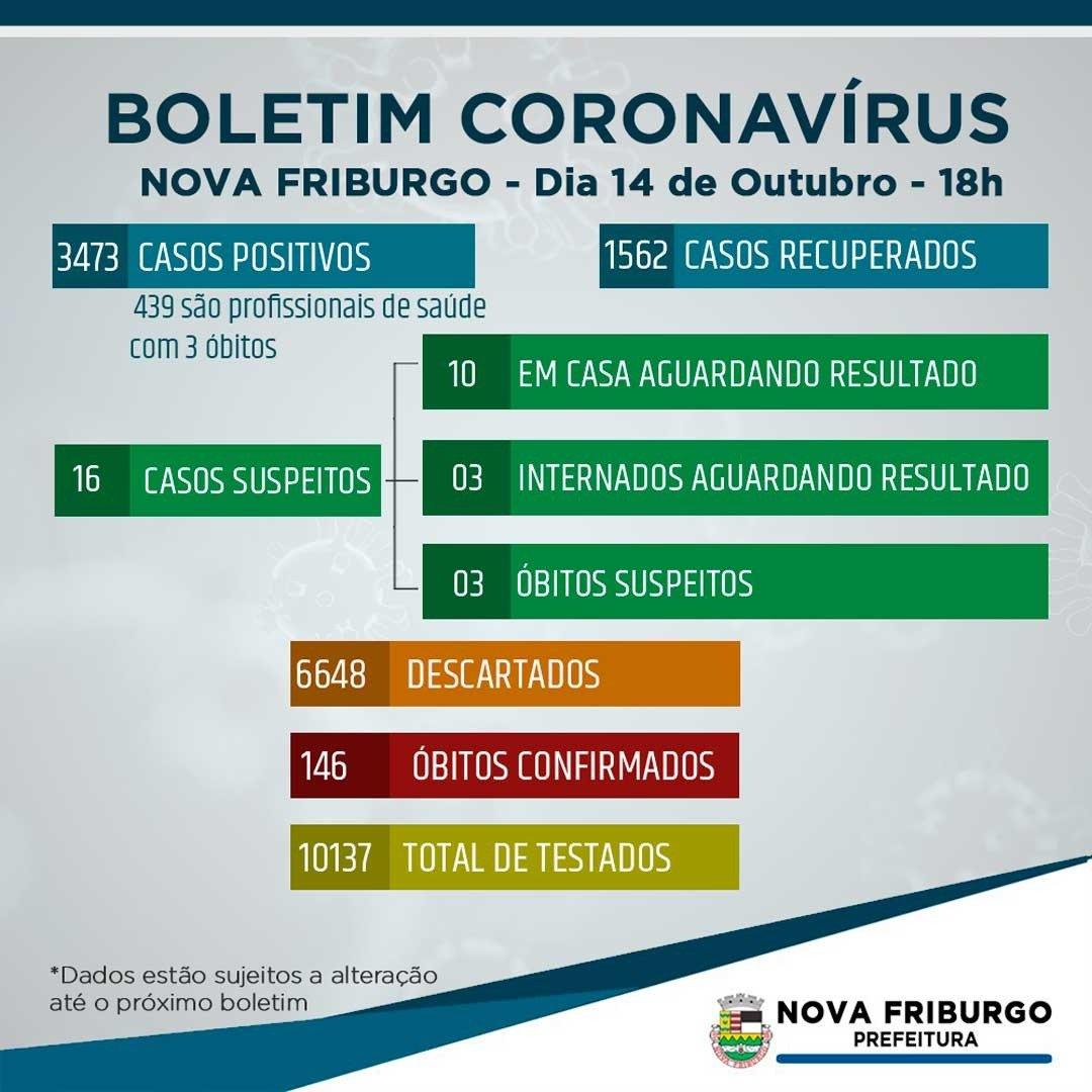 Coronavírus:Nova Friburgo tem 3.473 casos confirmados e 146 óbitos